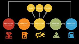 content marketing plan